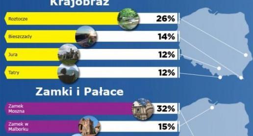 Zaskakujące wyniki Top Atrakcji 2012 - zdjęcie